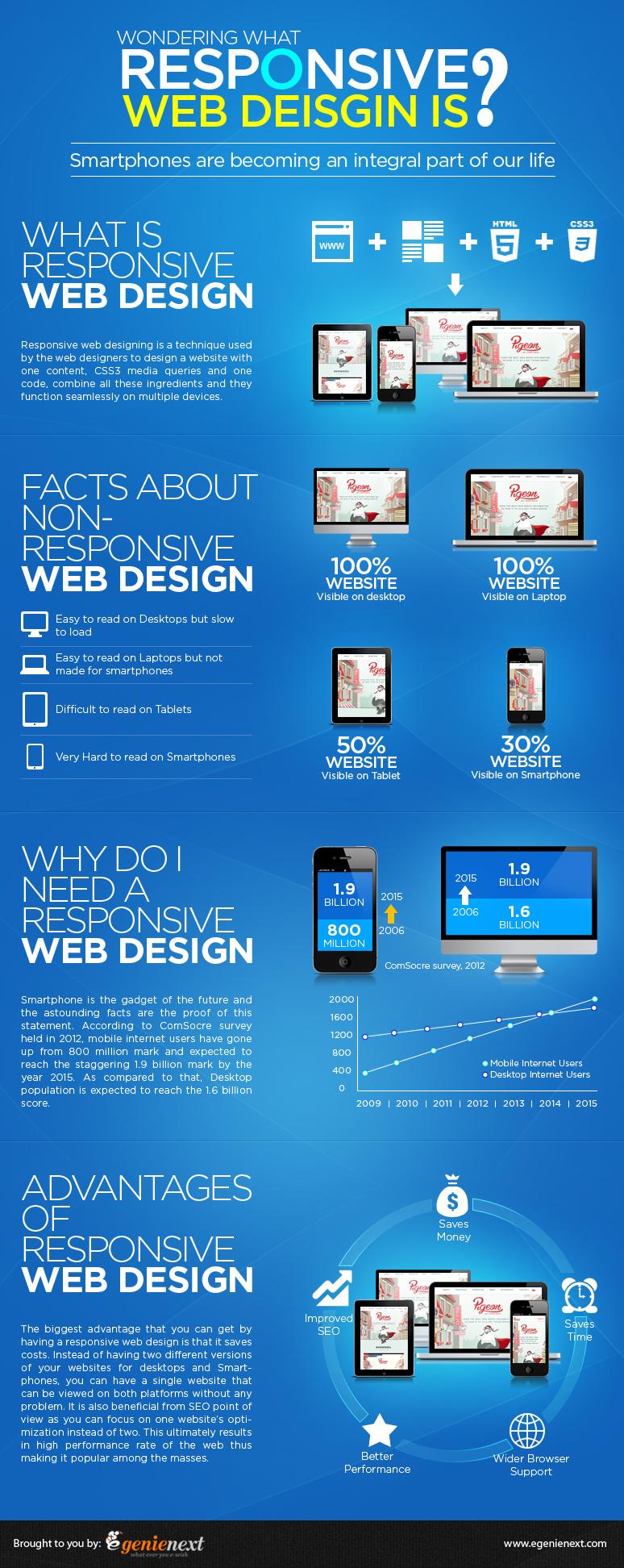 responsive web design infographics